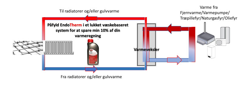 Heating system additive
